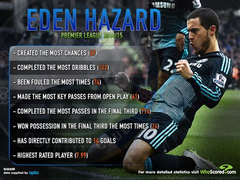 epl quotes official quotes from eden hazard