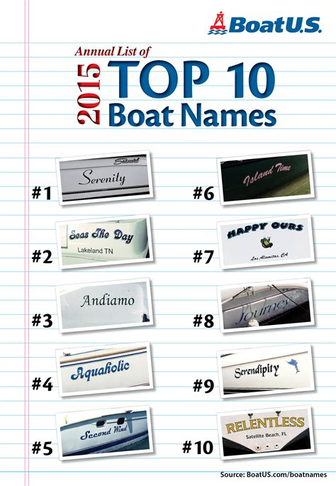 boat layout names 2015 top ten boat names from boatus