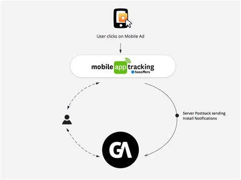 mobile app tracking attribution partners mobile app tracking
