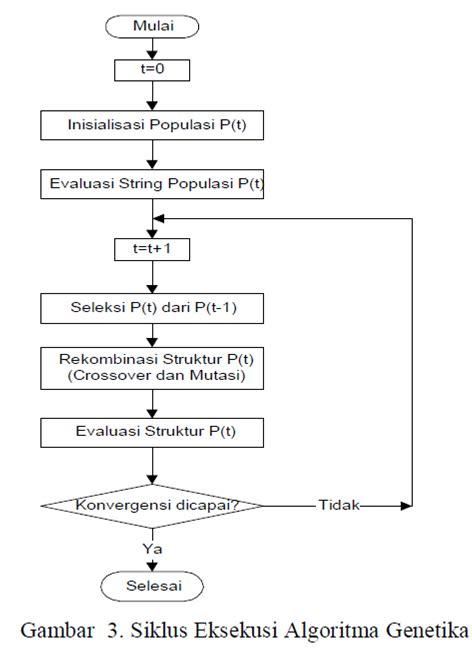 Algoritma Genetika Metode Komputasi Evolusioner Untuk Menyelesaikan electrical enginering aplikasi algoritma genetik pada bidang elektro