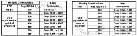 housing loan pag ibig requirements pag ibig housing loan