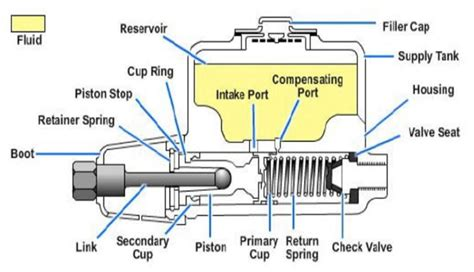 master cylinder parts diagram master cylinder diagram 23 wiring diagram images