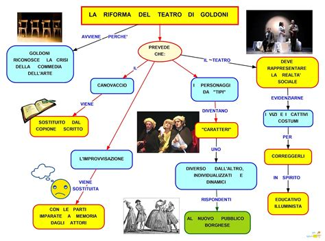 goldoni illuminismo riforma teatro di goldoni pearltrees