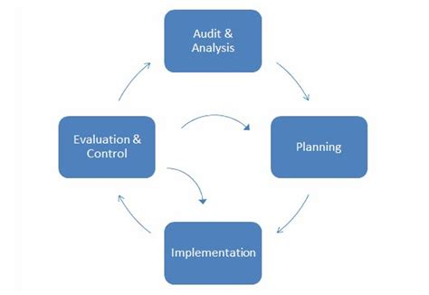 marketing cycle diagram how to make an apic model diagram in powerpoint 2010 using