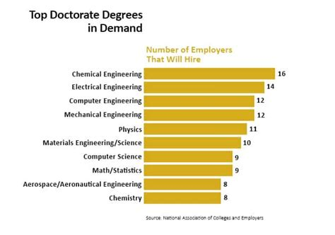 Best Doctoral Programs In Education - college degrees guide list of college degrees