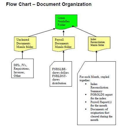 penance 1 in amazon chart petty cash flowchart create a flowchart