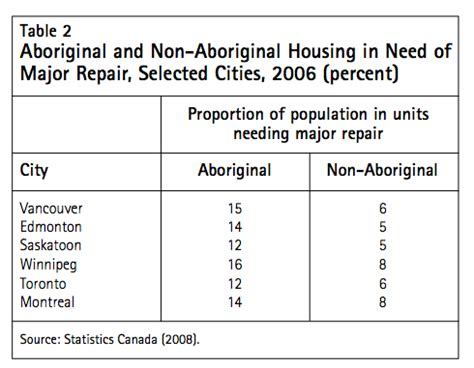indigenous housing loans aboriginal housing loan 28 images aboriginal housing loans driverlayer search
