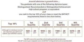 Ut Automatic Admission Automatic Admission Requirements At 8 Universities