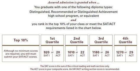 Of Houston Clear Lake Mba Admission Requirements by Automatic Admission Requirements At 8 Universities