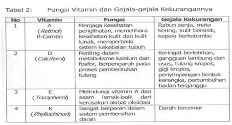 Vitamin Tubuh Fungsi Vitamin Didalam Tubuh