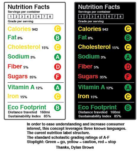 nutrition label design guidelines dylan brown