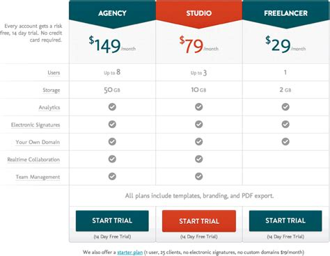 Raising Prices Without Customer Backlash 8 Tips And Exles Pricing Options Template