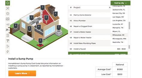 find the average cost of home repair projects with this