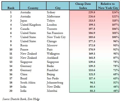 cheap dates most expensive places in the world for a cheap date gold
