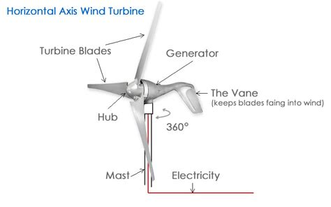 wind turbine diagram wind mill diagram wind get free image about wiring diagram