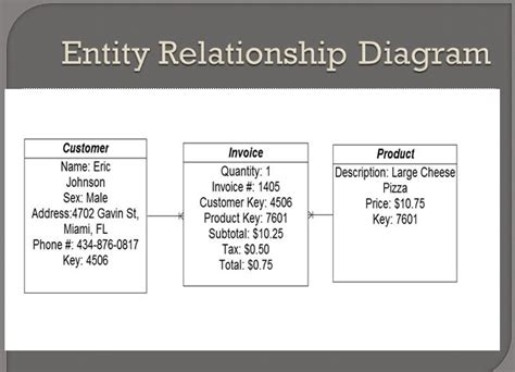 entity relationship diagram sle dcq pizza 4 4 entity relationship diagram