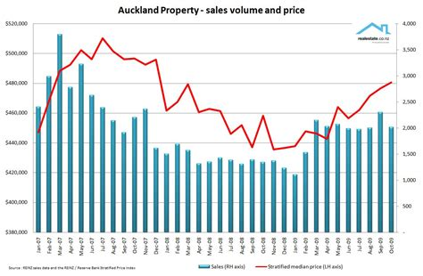 house sale prices auckland property facts on the state of the market unconditional what is