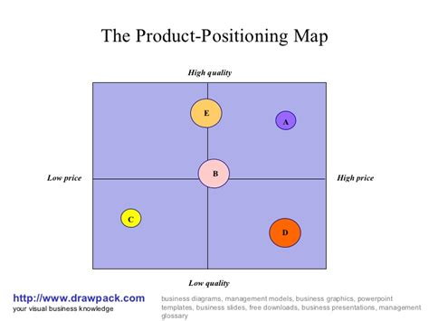 brand positioning map template product positioning map business diagram