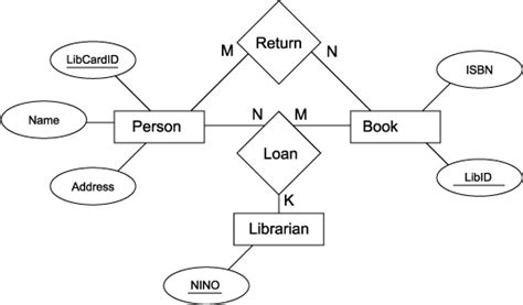 sle er diagram for library management system er diagram for library database management system pdf