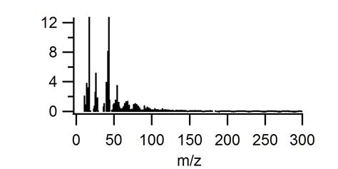 ams spectral  unit mass resolution
