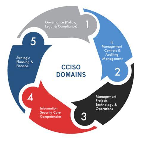 enterprise security risk management concepts and applications books cciso domain details ec councilec council
