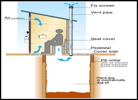 Sewer Vs Septic managing sewage water for all