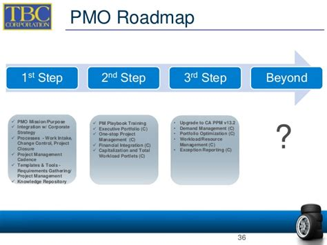 Rego University Process Maturity Ca Ppm Ca Clarity Ppm Work Intake Process Template