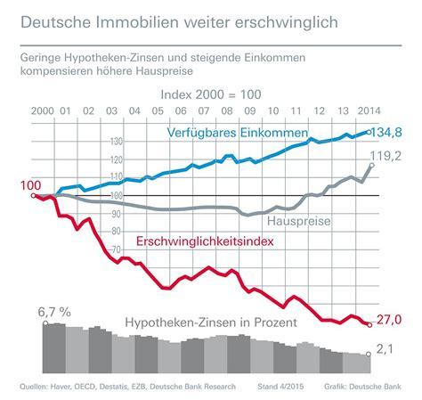 deutsche bank immobilien lübeck marktausblick baufinanzierung bauzinsen bleiben 2015