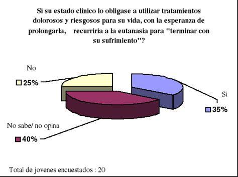 preguntas para una entrevista sobre la eutanasia la eutanasia p 225 gina 3 monografias
