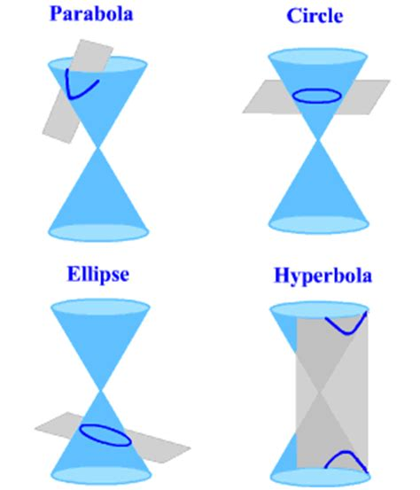 what are the four types of conic sections conic sections and standard forms of equations