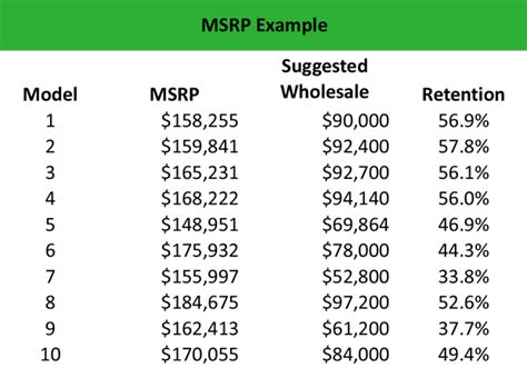 what is a msrp price what is msrp manufacturer s suggested retail price