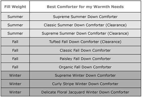 Selecting A Comforter Welcome To Down Direct