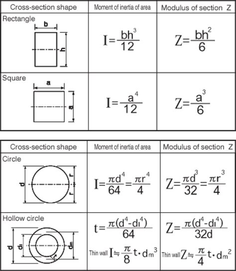 Moment Of Inertia Rectangular Cross Section by 014 Moment Of Inertia Of Of Areamold Components Technical Tutorial Misumi