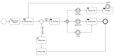 draw bpmn diagram business process model and notation solution conceptdraw