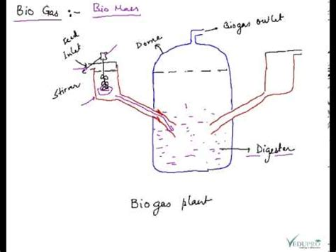 plant layout hindi meaning biogas basics construction of biogas plant gobar gas