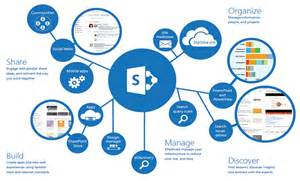 Sharepoint Roadmap Template by Sparient Forefront Identity Manager