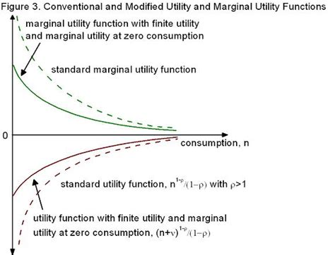 marginal utility review 4 wmv what is your pc worth vox cepr s policy portal