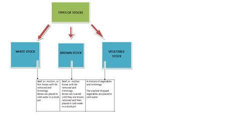 types of stocks nios