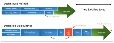 design and build contract procedure construction gt design build baker construction