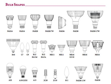 Bulb Identification Guide All Day Lighting Led Light Bulb Guide