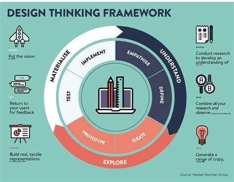 design thinking what is design thinking explained raconteur