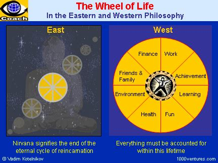 Essay On Western Vs Eastern Philosophy by Great Your Symphony Happy Balanced Wheel Of