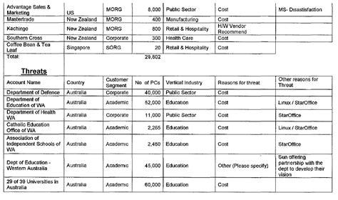 Microsoft Mba Salary by Is Microsoft Pulling An Edgi On Kerala Updated