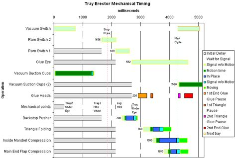 machining cycle time calculation excel sheet history
