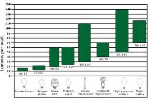 lumen le wa5mlf lumens per watt