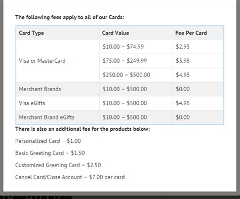 Can You Use A Simon Gift Card Online - visa gift card from giftcards com around the world in eighty dollars