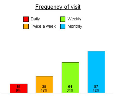 putting counts and percentages on a bar chart 187 snap surveys