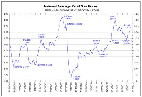 average gas price friday charts domestic banks deposits oil debt