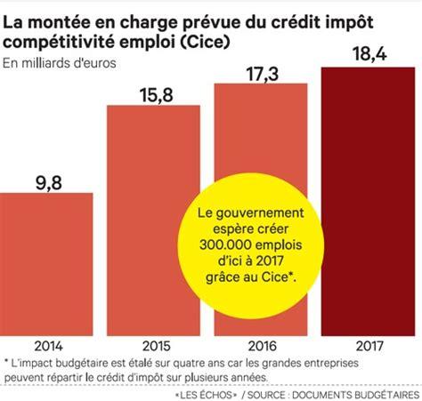 Formulaire Credit Impot Cice 2014 Le Cice Devrait Co 251 Ter Moins Cher Que Pr 233 Vu En 2014