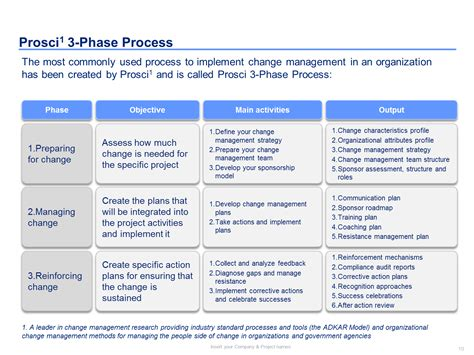 Prosci Adkar Worksheet Breadandhearth Change Management Plan Workbook And Template